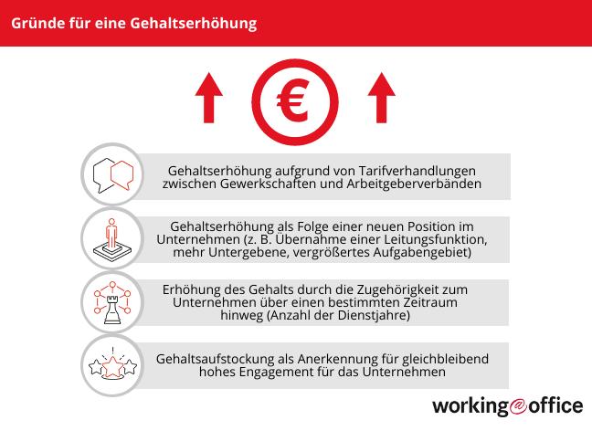 Zusatz Zum Arbeitsvertrag Gehaltserhohung